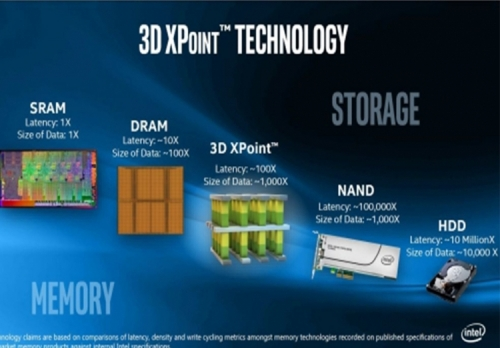 Intel allows AMD to play with Optane SSDs